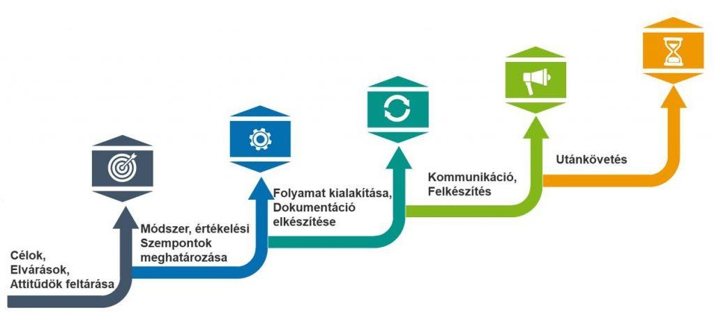 Teljesítményértékelési rendszer
