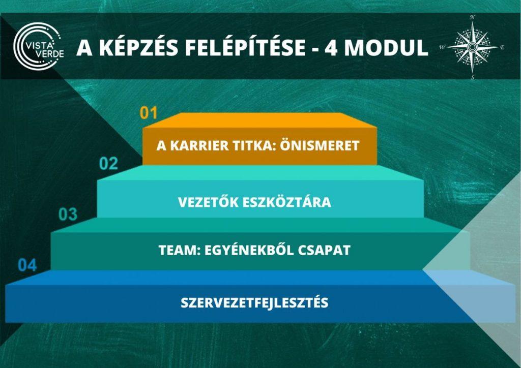vezetőfejlesztés 4. modul piramis